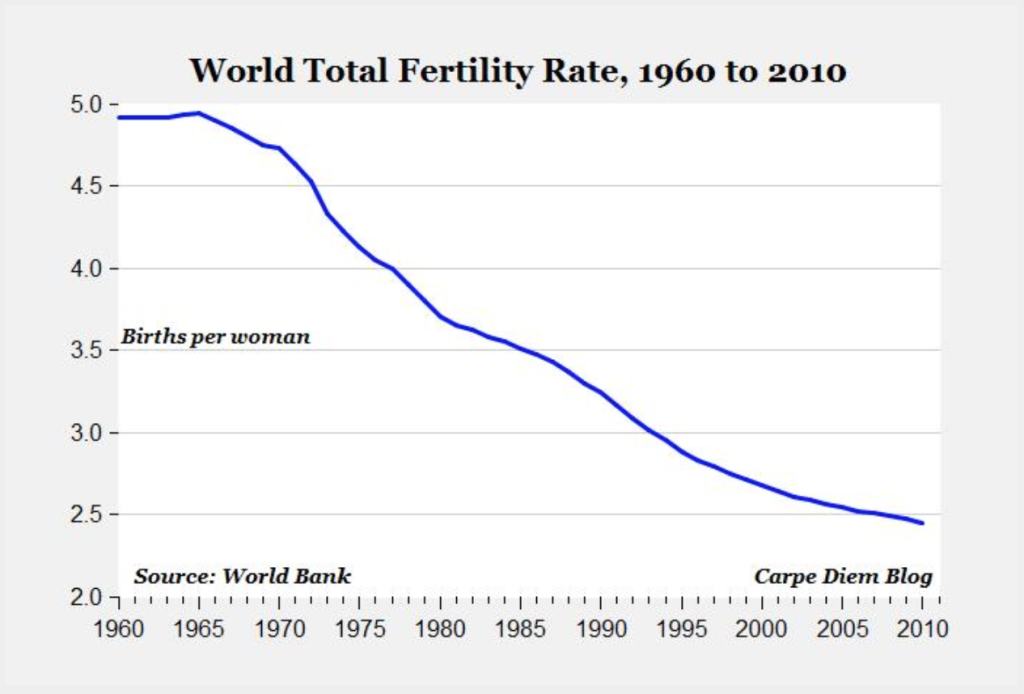 World total fertility rate